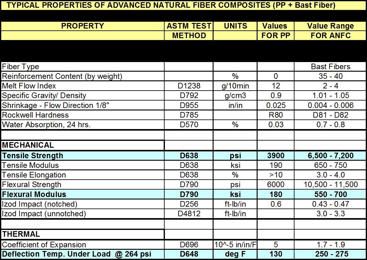 anfc_performance